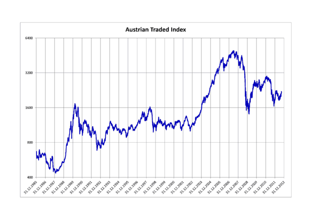 Austrian_Traded_Index