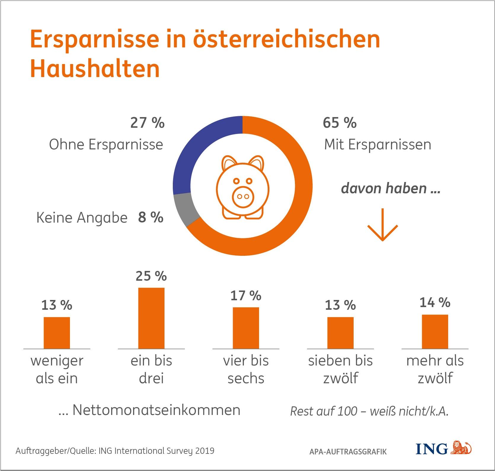 Ersparnisse in österreichischen Haushalten