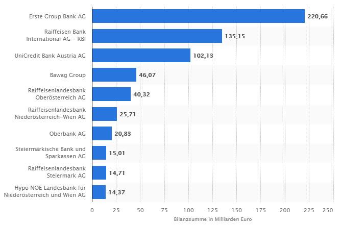 zehn größten Banken in Österreich