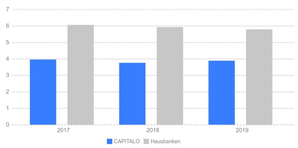 kreditvergleich österreich