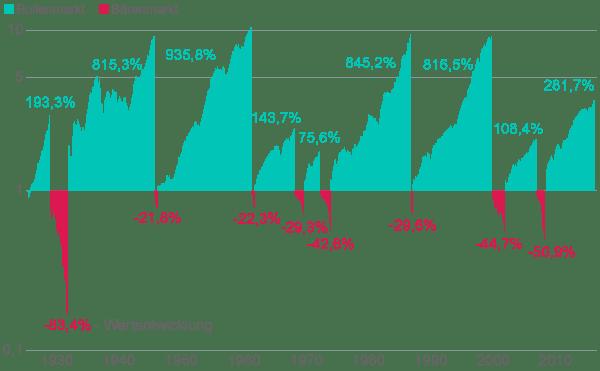 Wertentwicklung in allen Auf- und Abschwungphasen des US-Aktienindex S&P 500