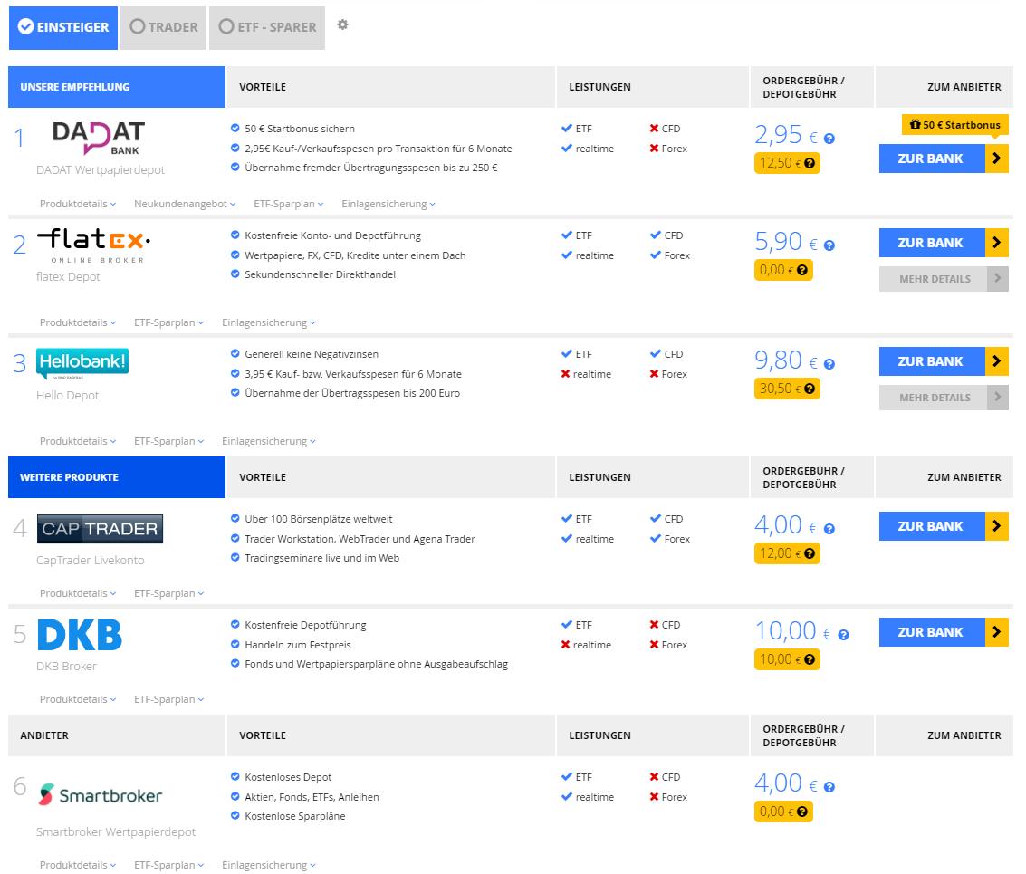 Online Depot Vergleich